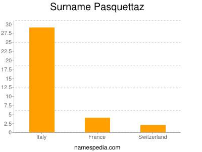 Surname Pasquettaz