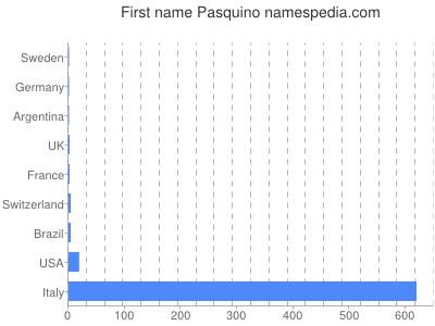 Given name Pasquino