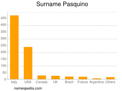 Surname Pasquino