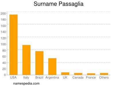 Surname Passaglia