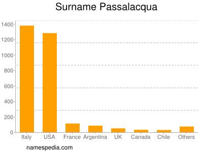 Surname Passalacqua