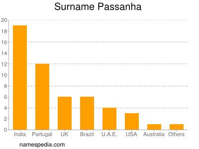 Surname Passanha