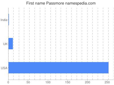 Given name Passmore