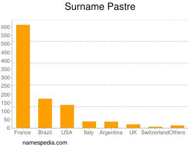 Surname Pastre