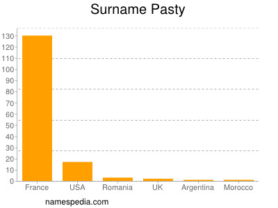 Surname Pasty