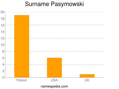 nom Pasymowski