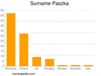 nom Paszka
