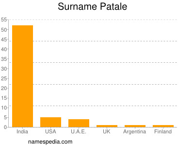 Surname Patale