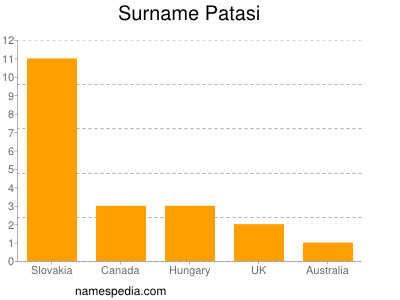 Surname Patasi