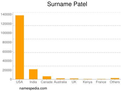patel names encyclopedia