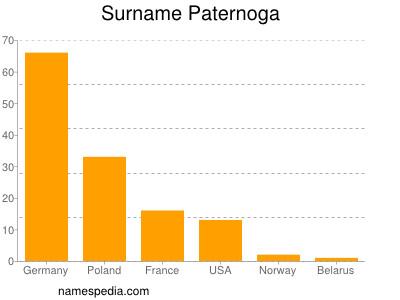 Surname Paternoga
