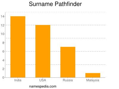 Familiennamen Pathfinder