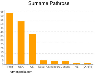 Surname Pathrose
