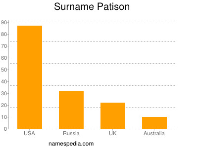 Surname Patison