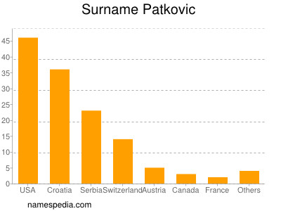 Surname Patkovic