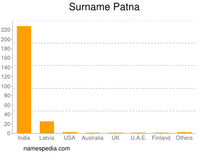 Familiennamen Patna