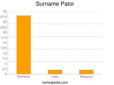 Surname Patoi