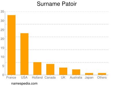 Surname Patoir