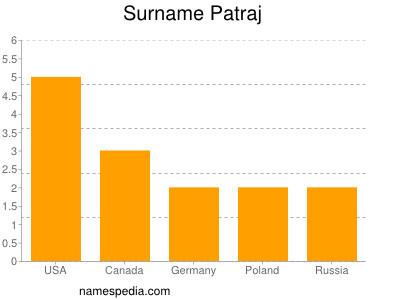Familiennamen Patraj
