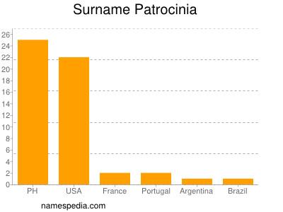 Surname Patrocinia
