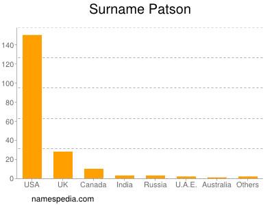Surname Patson