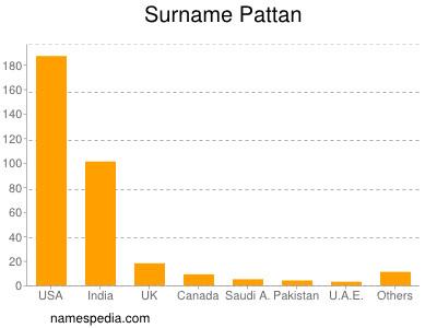 Surname Pattan