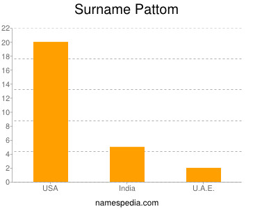 Surname Pattom