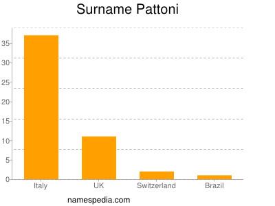 Surname Pattoni