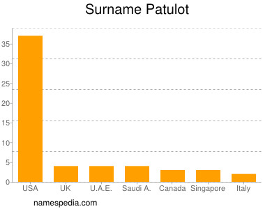 Surname Patulot