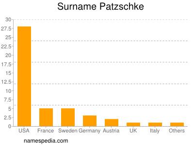 Surname Patzschke