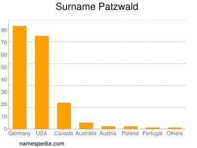 Surname Patzwald
