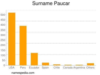 Surname Paucar