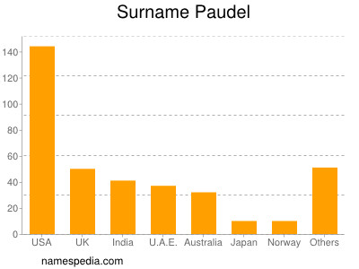 Surname Paudel
