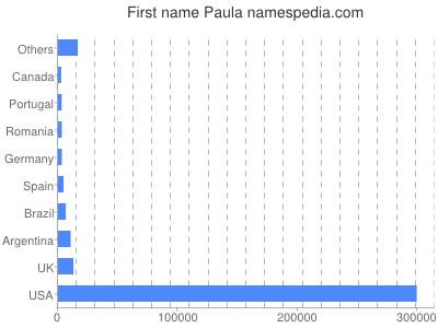 Given name Paula