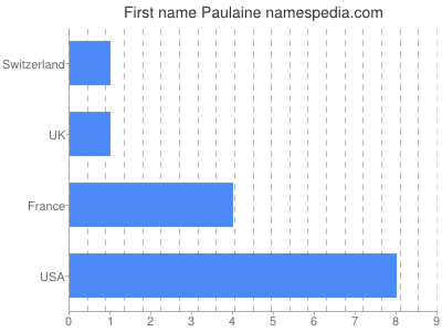 Given name Paulaine
