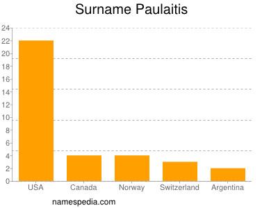 Surname Paulaitis