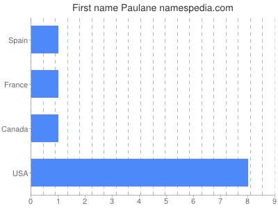 Given name Paulane