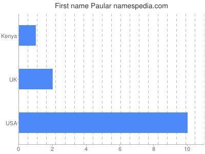 Given name Paular