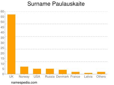 Surname Paulauskaite