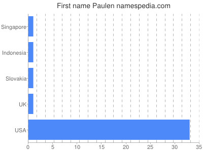 Given name Paulen