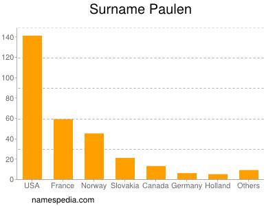 Surname Paulen