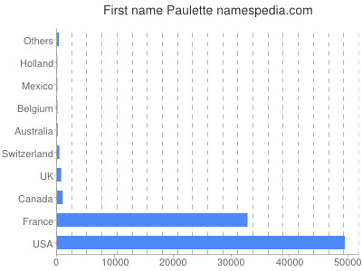 Given name Paulette