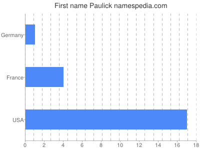 Given name Paulick