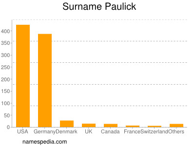 Surname Paulick