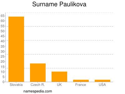 Surname Paulikova