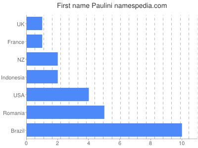 Given name Paulini
