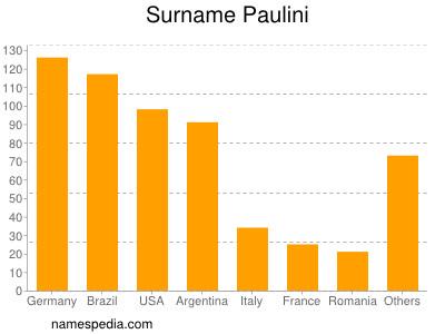 Surname Paulini