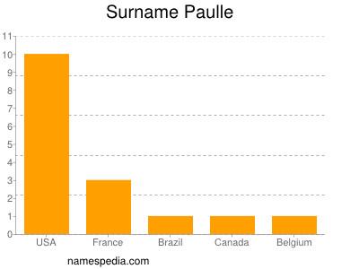 Surname Paulle