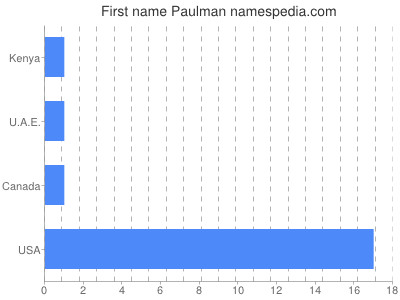Given name Paulman