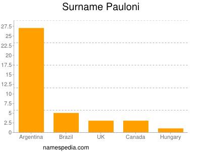 Surname Pauloni